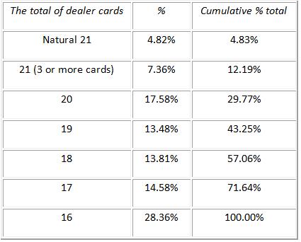 blackjack dealer bust probability